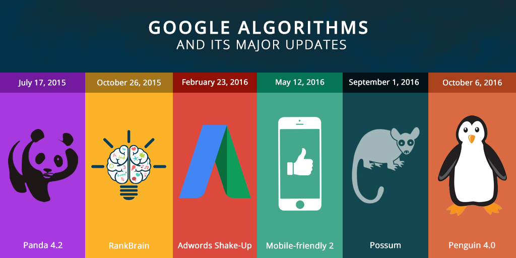 SEO - Google algorithm major updates. By updating your website to follow Google algorithm changes will get your website higher on Google.