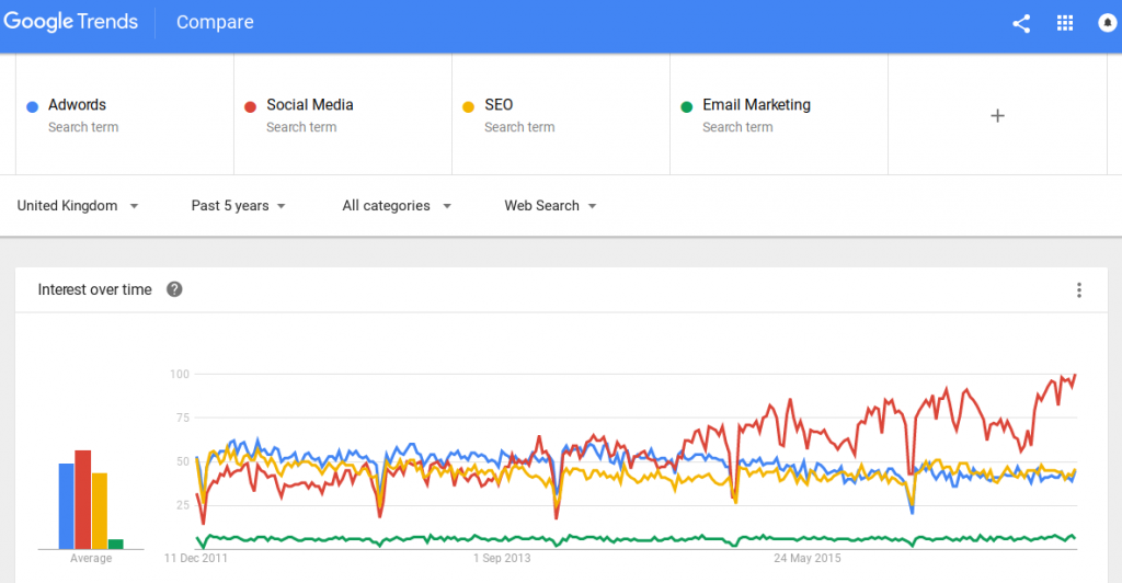 Ottawa SEO, Analyzing Google trends can really improve your SEO.